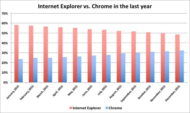 ie-vs-chrome-past-year-100636094-large.idge